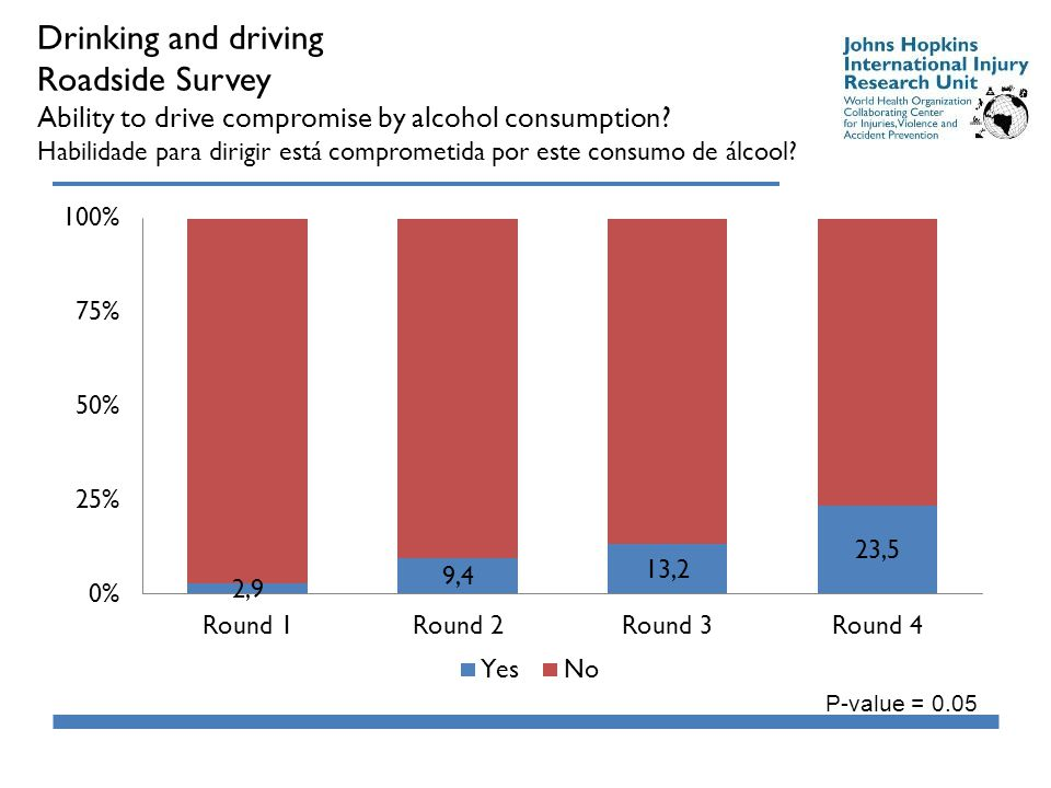 Drinking and driving Roadside Survey Ability to drive compromise by alcohol consumption.