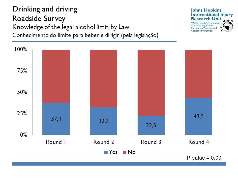 Drinking and driving Roadside Survey Knowledge of the legal alcohol limit, by Law Conhecimento do limite para beber e dirigir (pela legislação ) P-value = 0.00