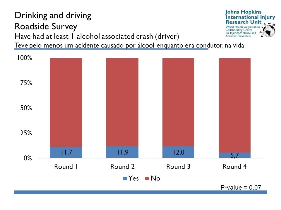 Drinking and driving Roadside Survey Have had at least 1 alcohol associated crash (driver) Teve pelo menos um acidente causado por álcool enquanto era condutor, na vida P-value = 0.07