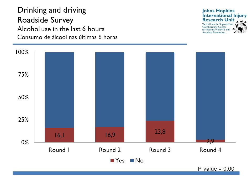 Drinking and driving Roadside Survey Alcohol use in the last 6 hours Consumo de álcool nas últimas 6 horas P-value = 0.00