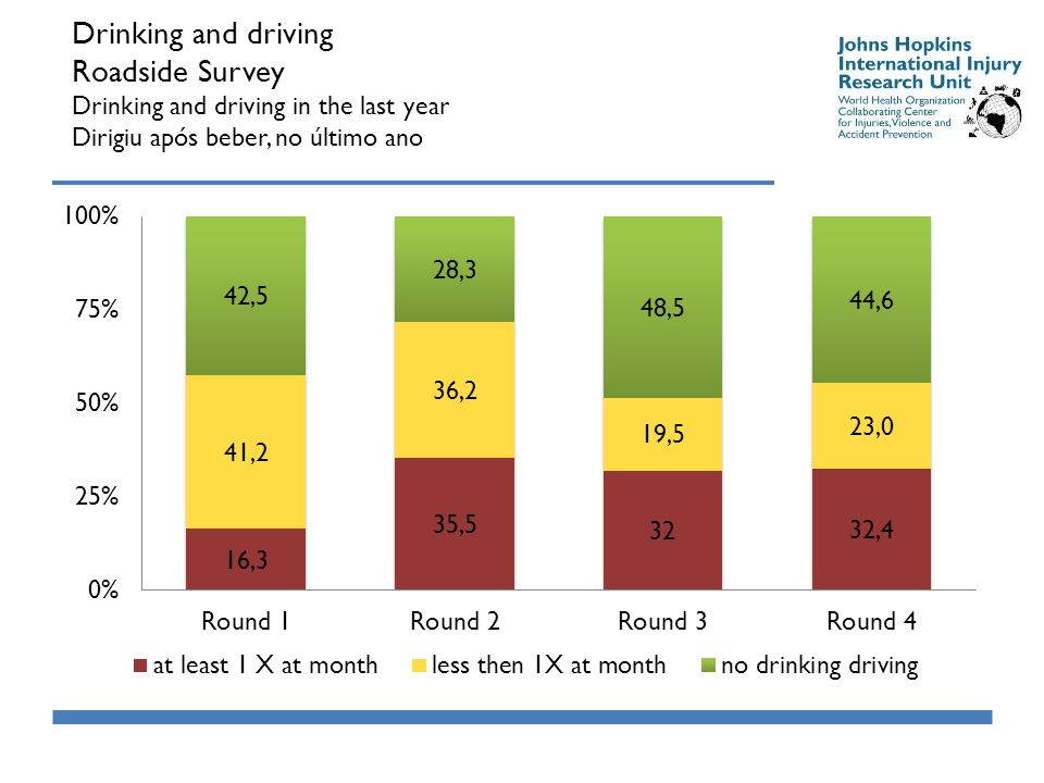 Drinking and driving Roadside Survey Drinking and driving in the last year Dirigiu após beber, no último ano