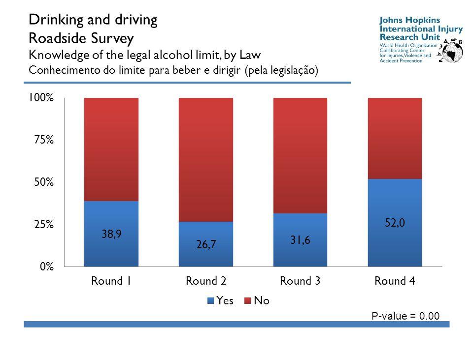 Drinking and driving Roadside Survey Knowledge of the legal alcohol limit, by Law Conhecimento do limite para beber e dirigir (pela legislação) P-value = 0.00