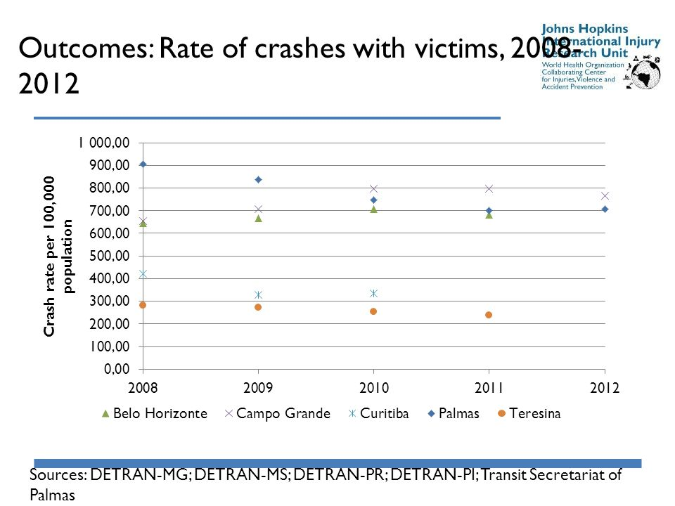 Outcomes: Rate of crashes with victims, 2008- 2012 Sources: DETRAN-MG; DETRAN-MS; DETRAN-PR; DETRAN-PI; Transit Secretariat of Palmas
