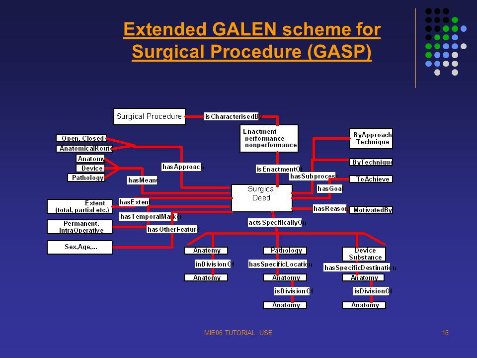 MIE06 TUTORIAL USE16 Extended GALEN scheme for Surgical Procedure (GASP)