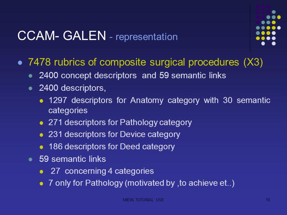 MIE06 TUTORIAL USE18 CCAM- GALEN - representation 7478 rubrics of composite surgical procedures (X3) 2400 concept descriptors and 59 semantic links 2400 descriptors, 1297 descriptors for Anatomy category with 30 semantic categories 271 descriptors for Pathology category 231 descriptors for Device category 186 descriptors for Deed category 59 semantic links 27 concerning 4 categories 7 only for Pathology (motivated by,to achieve et..)