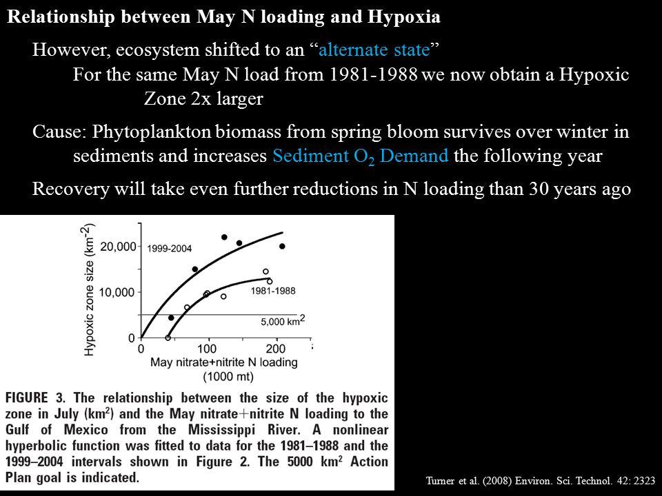Turner et al. (2008) Environ. Sci. Technol.