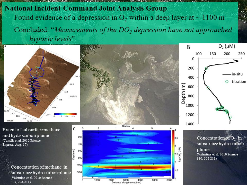 National Incident Command Joint Analysis Group Found evidence of a depression in O 2 within a deep layer at ~ 1100 m Concluded: Measurements of the DO 2 depression have not approached hypoxic levels Extent of subsurface methane and hydrocarbon plume (Camilli et al.