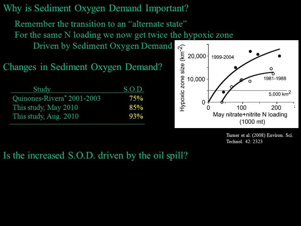 Changes in Sediment Oxygen Demand. StudyS.O.D.