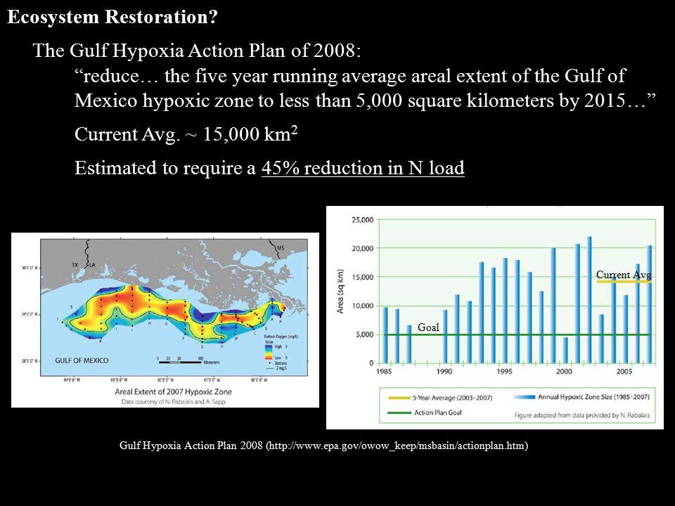 Ecosystem Restoration.