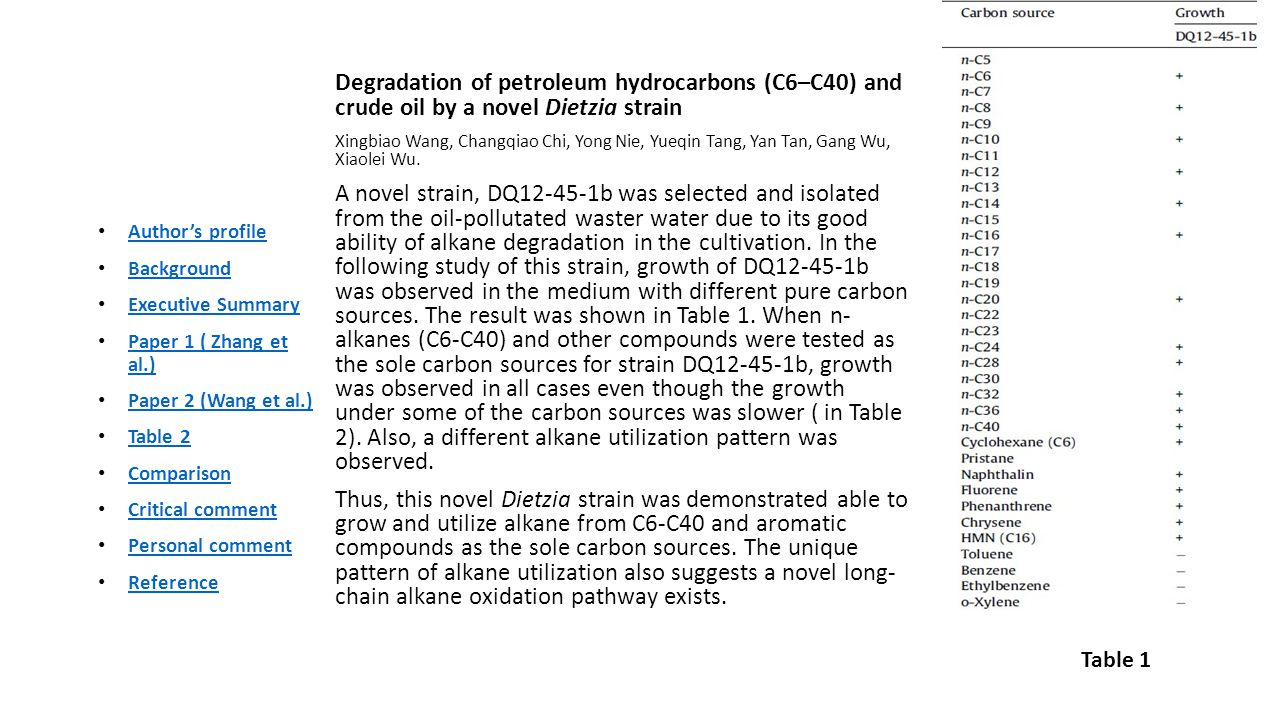 Degradation of petroleum hydrocarbons (C6–C40) and crude oil by a novel Dietzia strain Xingbiao Wang, Changqiao Chi, Yong Nie, Yueqin Tang, Yan Tan, Gang Wu, Xiaolei Wu.