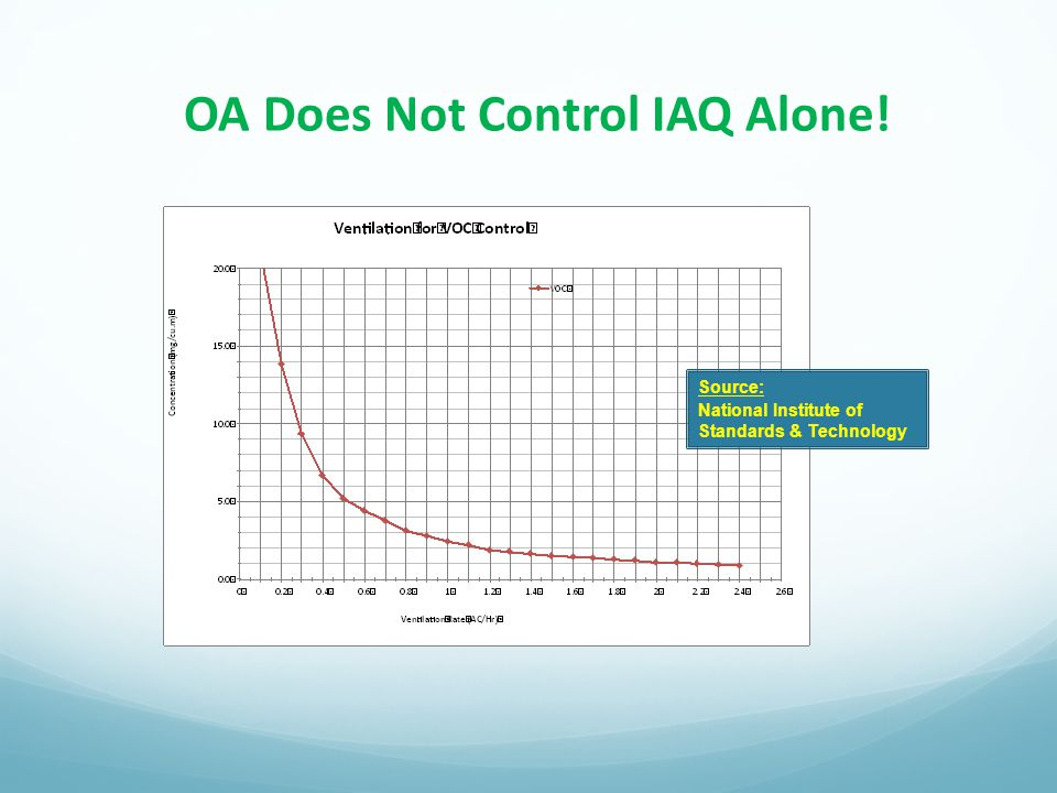 OA Does Not Control IAQ Alone! Source: National Institute of Standards & Technology