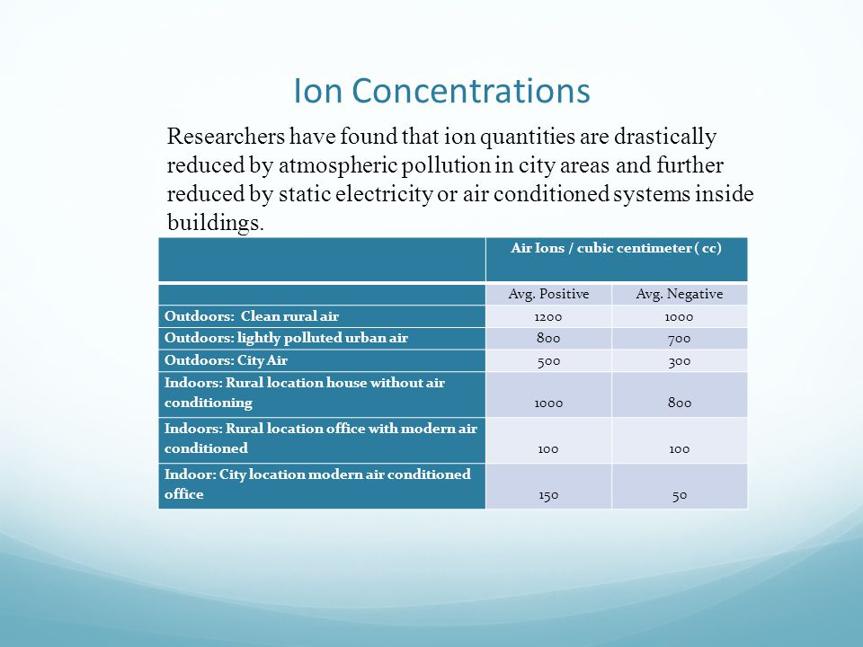 Ion Concentrations Air Ions / cubic centimeter ( cc) Avg. PositiveAvg. Negative Outdoors: Clean rural air12001000 Outdoors: lightly polluted urban air
