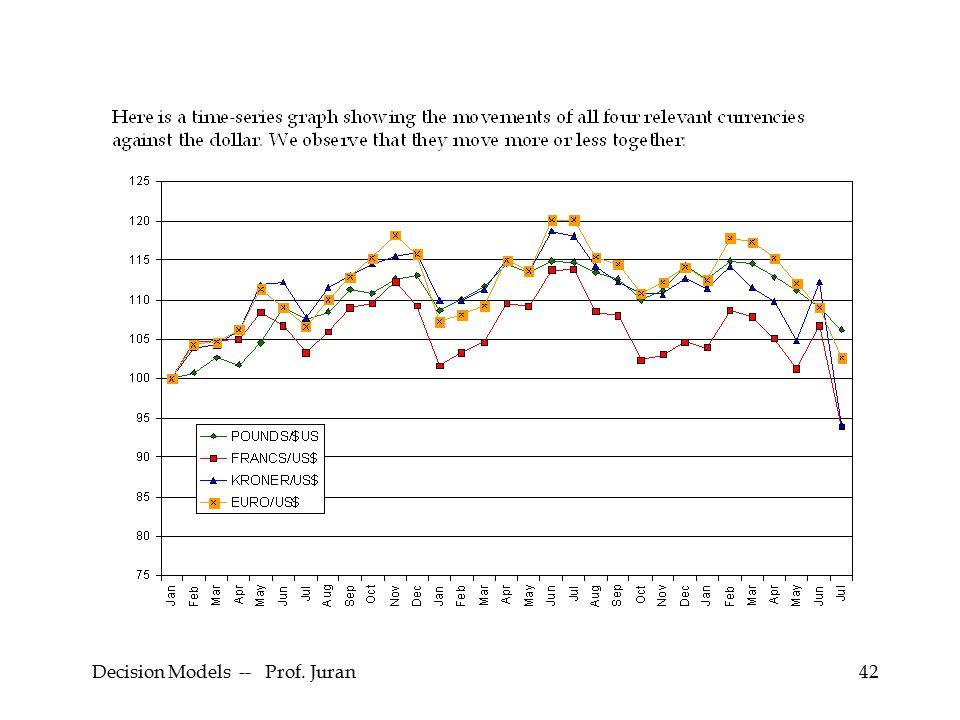 Decision Models -- Prof. Juran42