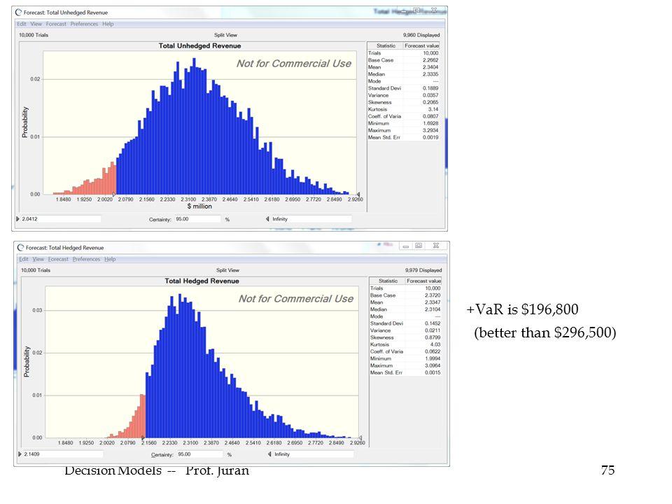 Decision Models -- Prof. Juran75 +VaR is $196,800 (better than $296,500)