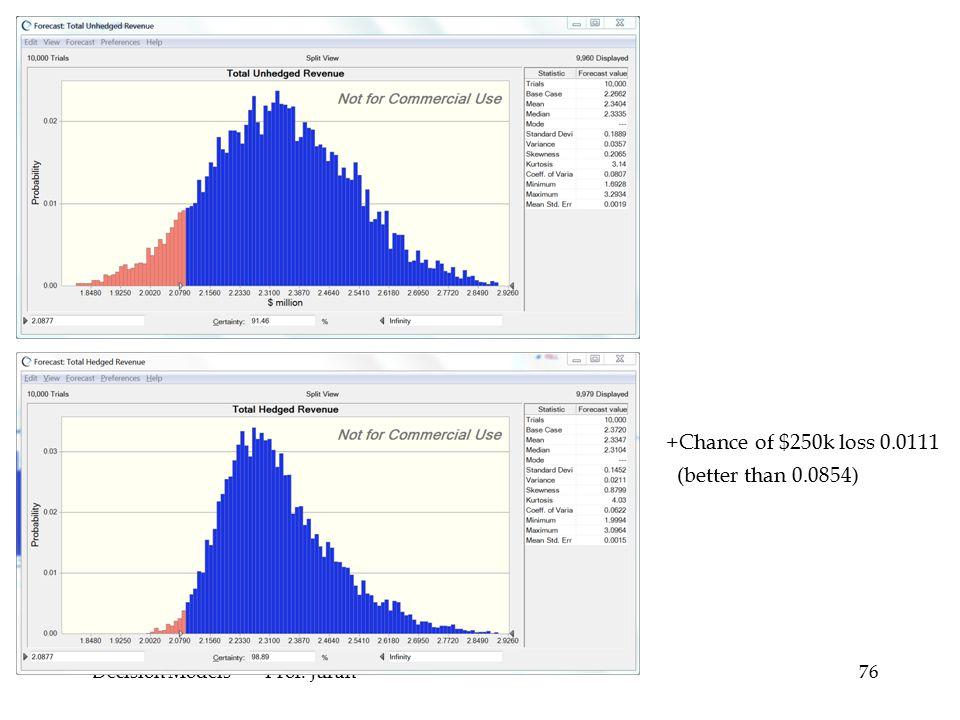 Decision Models -- Prof. Juran76 +Chance of $250k loss 0.0111 (better than 0.0854)