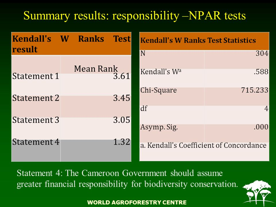 WORLD AGROFORESTRY CENTRE Summary results: responsibility –NPAR tests Kendall s W Ranks Test result Mean Rank Statement 13.61 Statement 23.45 Statement 33.05 Statement 41.32 Kendall s W Ranks Test Statistics N304 Kendall s W a.588 Chi-Square715.233 df4 Asymp.