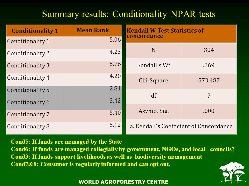 WORLD AGROFORESTRY CENTRE Summary results: Conditionality NPAR tests Conditionality 1 Mean Rank Conditionality 1 5.06 Conditionality 2 4.23 Conditionality 3 5.76 Conditionality 4 4.20 Conditionality 5 2.81 Conditionality 6 3.42 Conditionality 7 5.40 Conditionality 8 5.12 Kendall W Test Statistics of concordance N304 Kendall s W a.269 Chi-Square573.487 df7 Asymp.