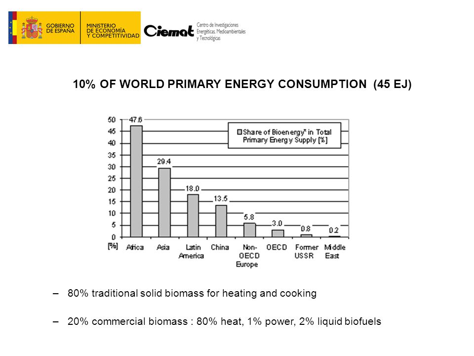 10% OF WORLD PRIMARY ENERGY CONSUMPTION (45 EJ) BIOMASS CONSUMPTION (2007) Fuente: Best et al.