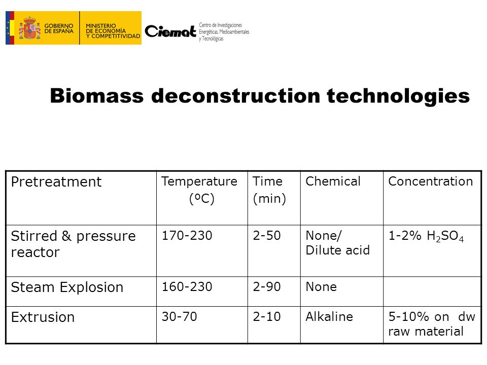 Biomass deconstruction technologies Pretreatment Temperature (ºC) Time (min) ChemicalConcentration Stirred & pressure reactor 170-2302-50None/ Dilute acid 1-2% H 2 SO 4 Steam Explosion 160-2302-90None Extrusion 30-702-10Alkaline5-10% on dw raw material