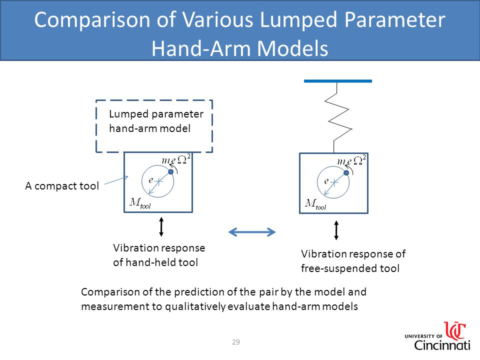 Comparison of Various Lumped Parameter Hand-Arm Models 29 Lumped parameter hand-arm model A compact tool Vibration response of hand-held tool Vibratio