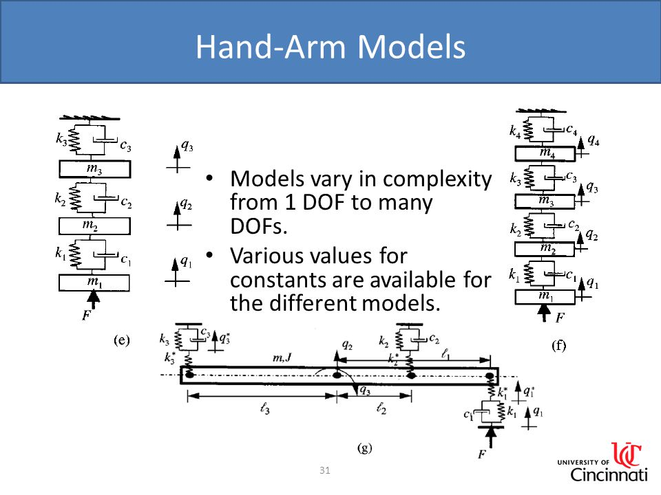 Hand-Arm Models 31 Models vary in complexity from 1 DOF to many DOFs. Various values for constants are available for the different models.
