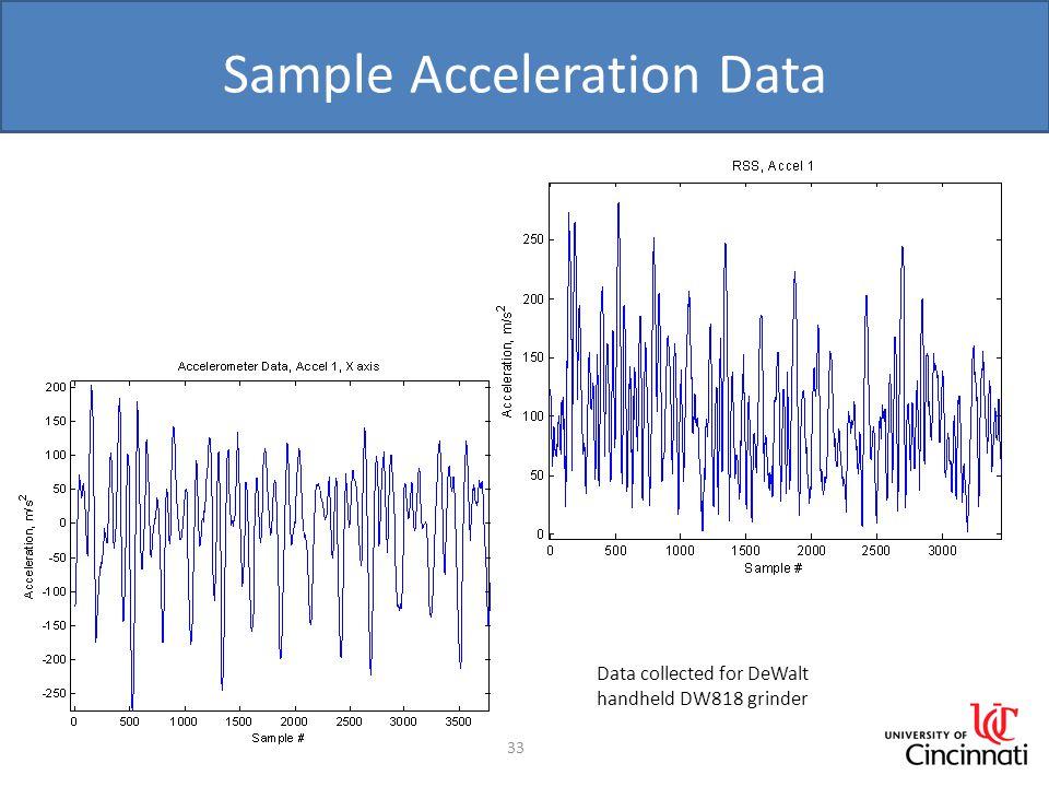 Sample Acceleration Data 33 Data collected for DeWalt handheld DW818 grinder