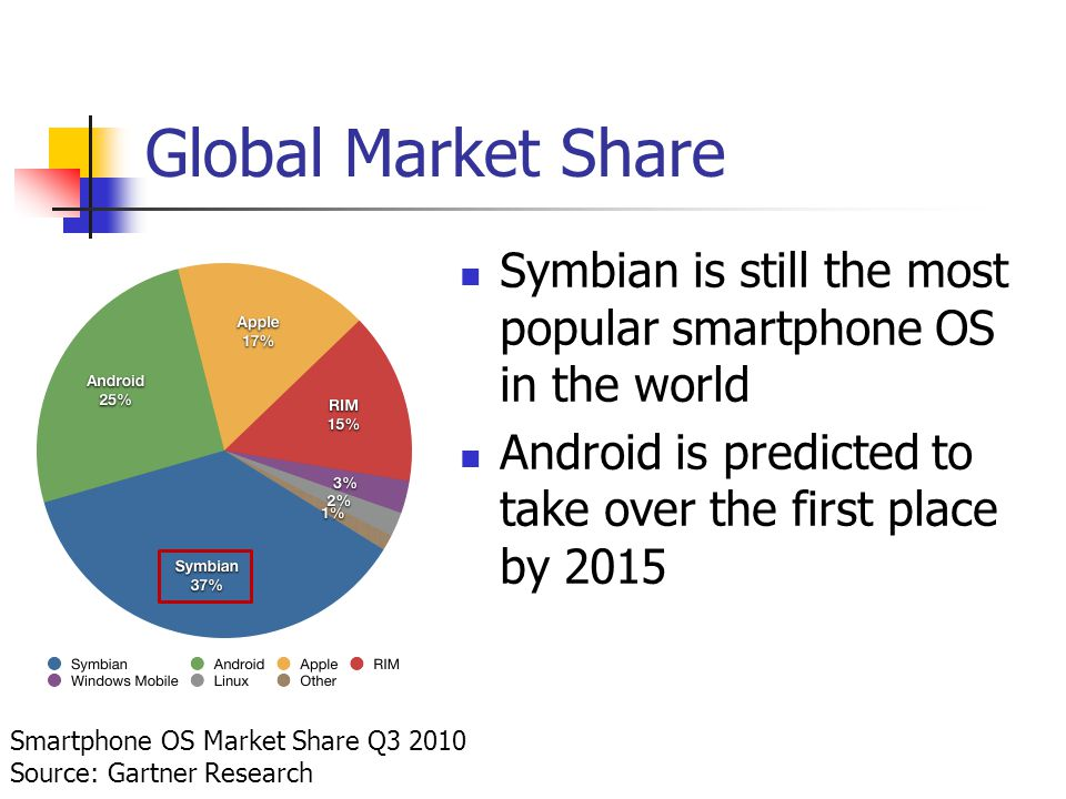 Global Market Share Symbian is still the most popular smartphone OS in the world Android is predicted to take over the first place by 2015 Smartphone OS Market Share Q Source: Gartner Research