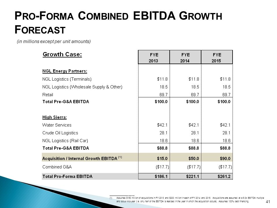 P RO -F ORMA C OMBINED EBITDA G ROWTH F ORECAST (in millions except per unit amounts) 41 _____________________ (1)Assumes $150 million of acquisitions in FY 2013 and $200 million in each of FY 2014 and 2015.