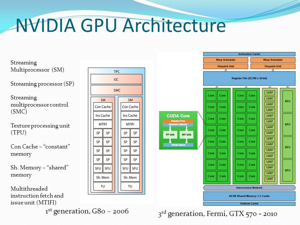 NVIDIA GPU Architecture 1 st generation, G80 – 2006 3 rd generation, Fermi, GTX 570 - 2010 Streaming Multiprocessor (SM) Streaming processor (SP) Streaming multiprocessor control (SMC) Texture processing unit (TPU) Con Cache – constant memory Sh.