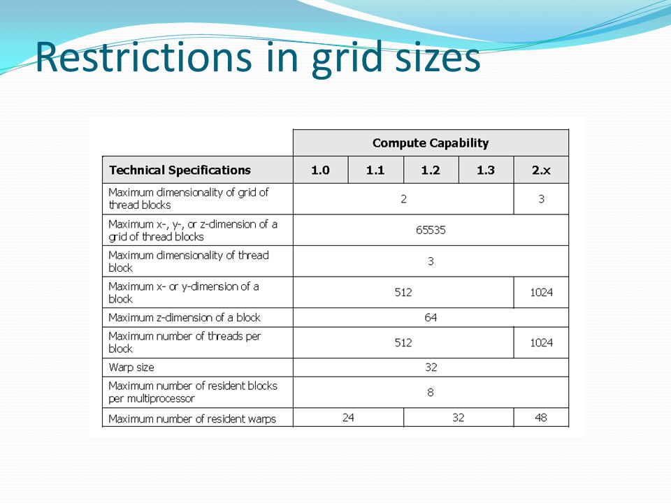 Restrictions in grid sizes