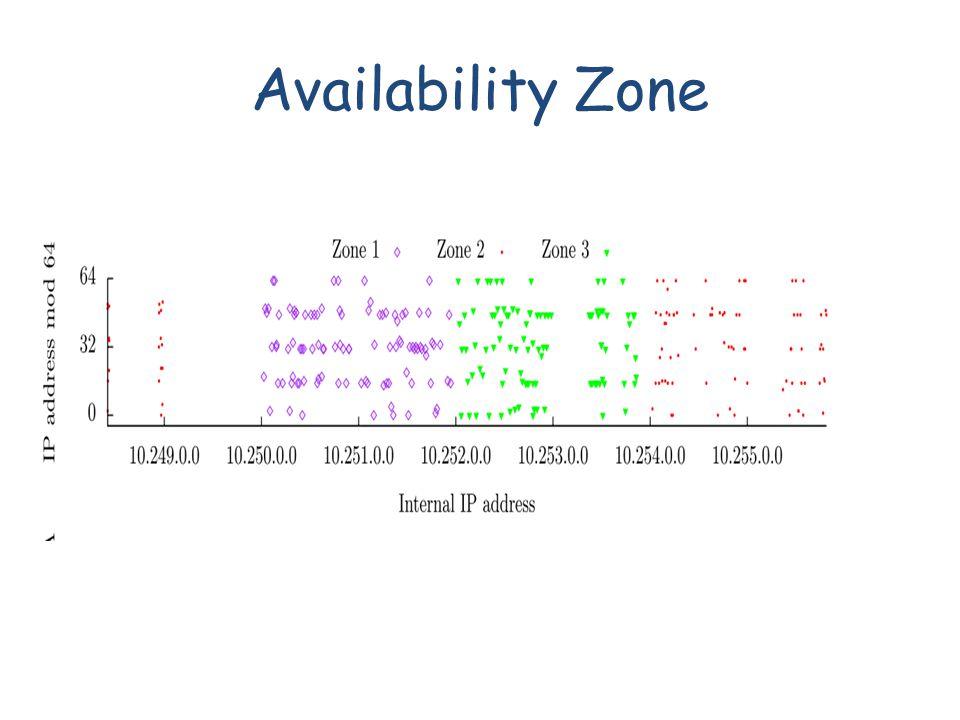 Availability Zone