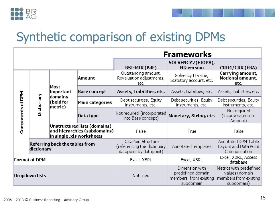 2006 – 2013 © Business Reporting – Advisory Group Synthetic comparison of existing DPMs Frameworks BSI-MIR (BdE) SOLVENCY2 (EIOPA), HD versionCRD4/CRR (EBA) Components of DPM Dictionary Most important domains (bold for metric) Amount Outstanding amount, Revaluation adjustments, etc.