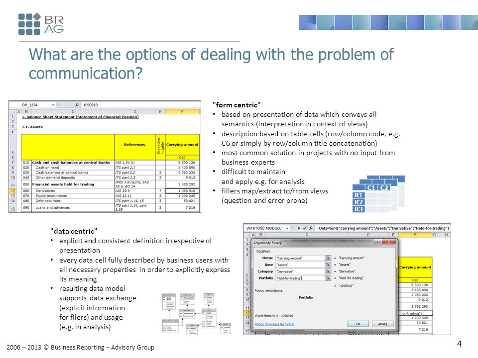 2006 – 2013 © Business Reporting – Advisory Group What are the options of dealing with the problem of communication.