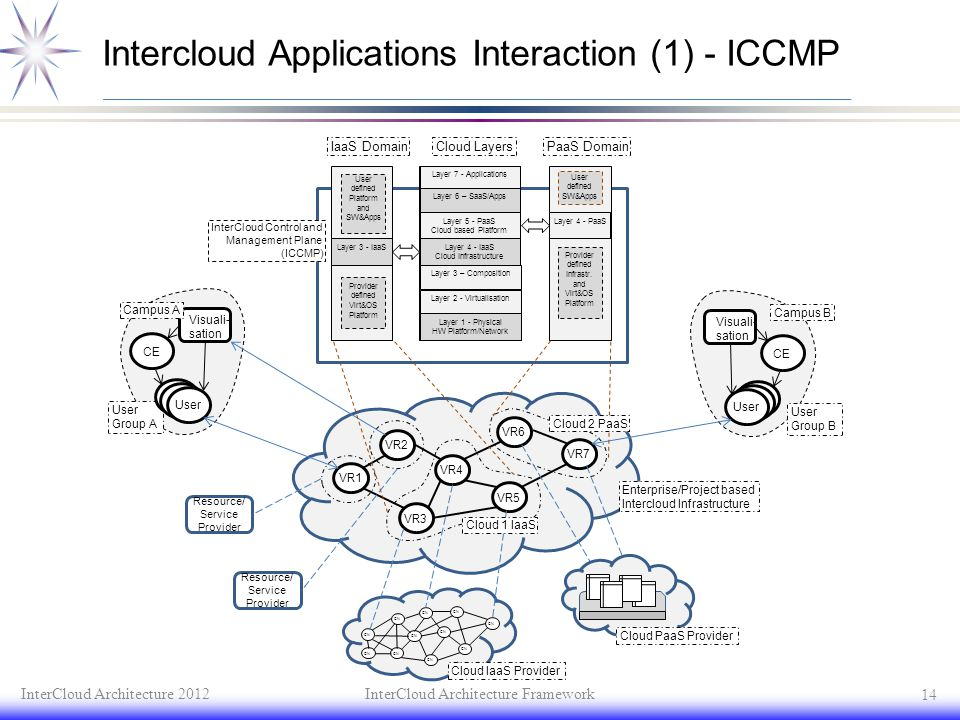 Intercloud Applications Interaction (1) - ICCMP InterCloud Architecture 2012InterCloud Architecture Framework 14 Layer 7 - Applications Layer 6 – SaaS