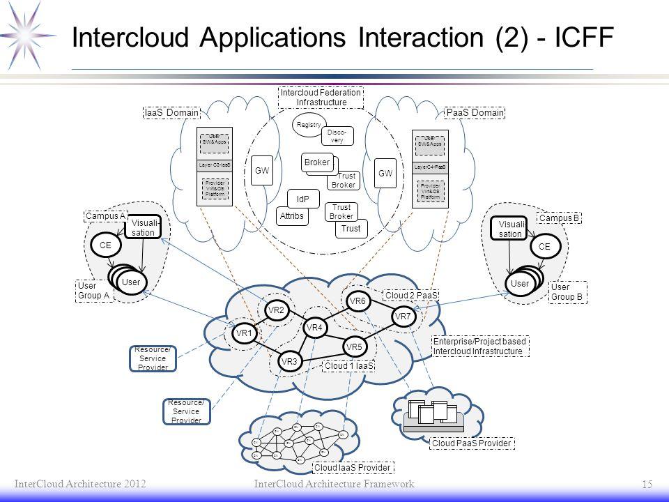 Intercloud Applications Interaction (2) - ICFF InterCloud Architecture 2012InterCloud Architecture Framework 15 VR1 VR3 VR5 VR4 VR2 VR6 VR7 Visuali- s