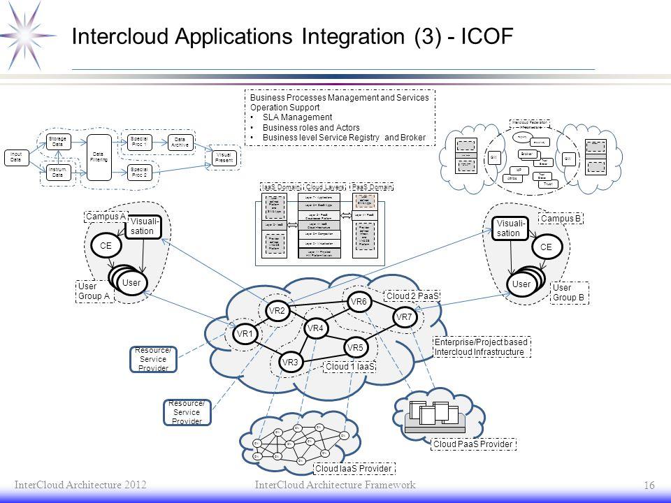 Intercloud Applications Integration (3) - ICOF InterCloud Architecture 2012InterCloud Architecture Framework 16 VR1 VR3 VR5 VR4 VR2 VR6 VR7 Visuali- s
