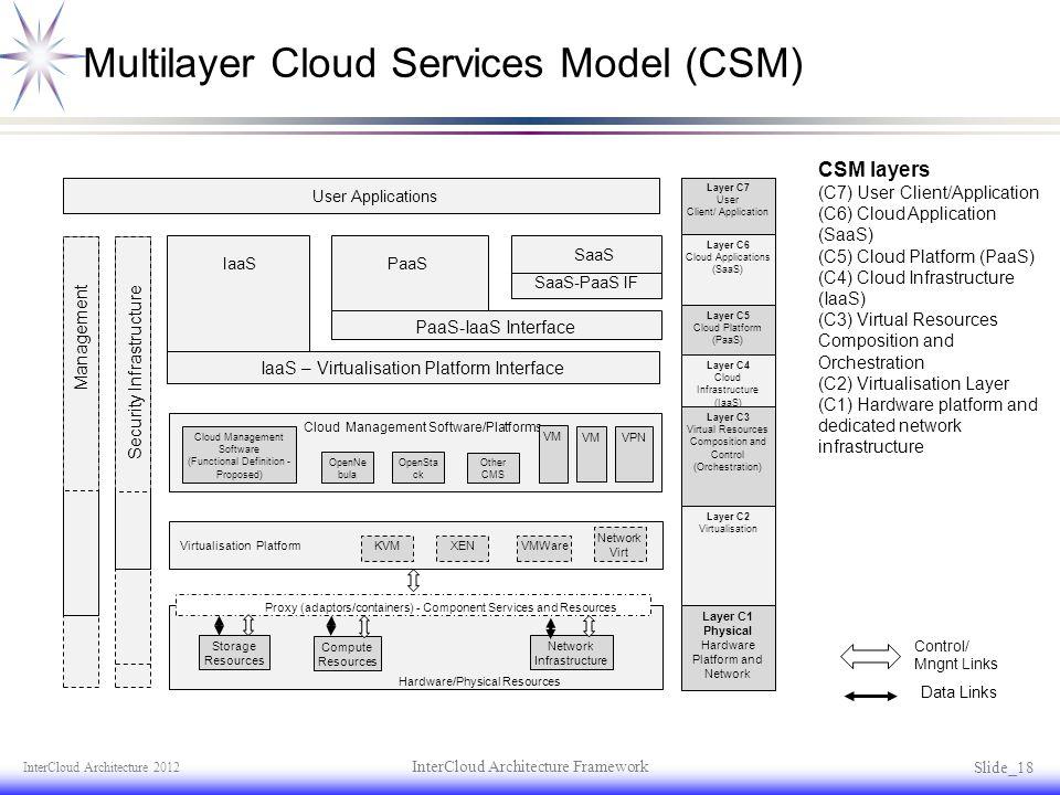 Multilayer Cloud Services Model (CSM) InterCloud Architecture 2012 InterCloud Architecture Framework Slide _ 18 CSM layers (C7) User Client/Applicatio