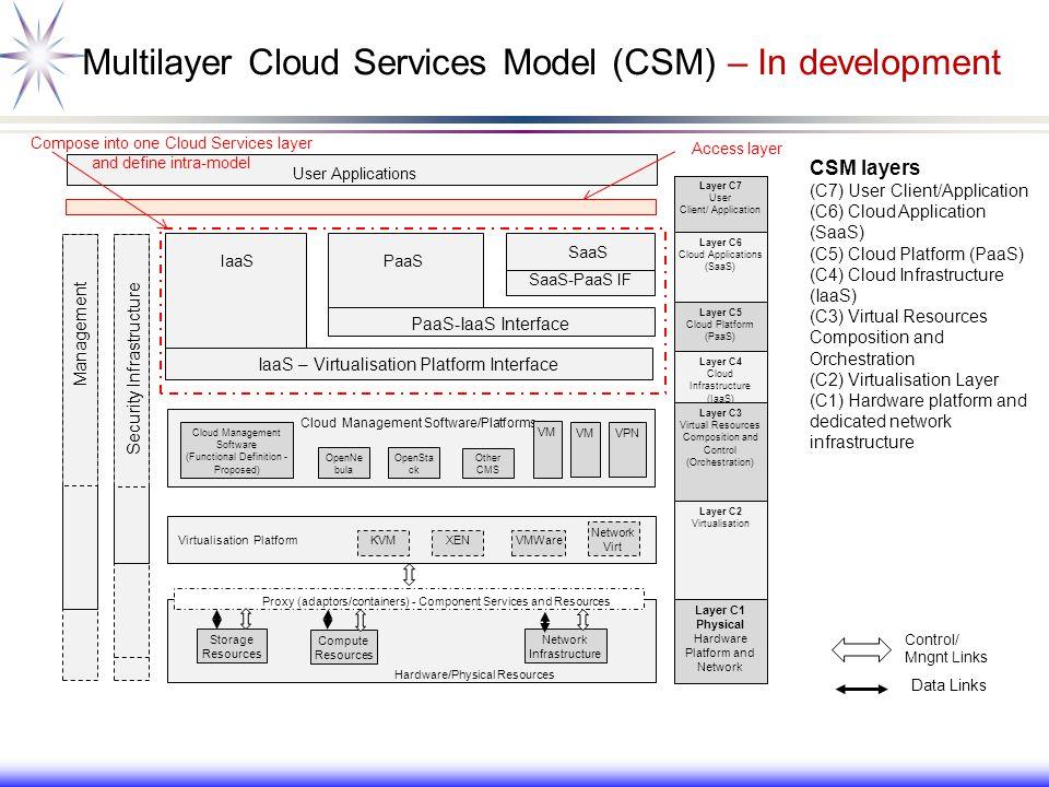 Multilayer Cloud Services Model (CSM) – In development CSM layers (C7) User Client/Application (C6) Cloud Application (SaaS) (C5) Cloud Platform (PaaS