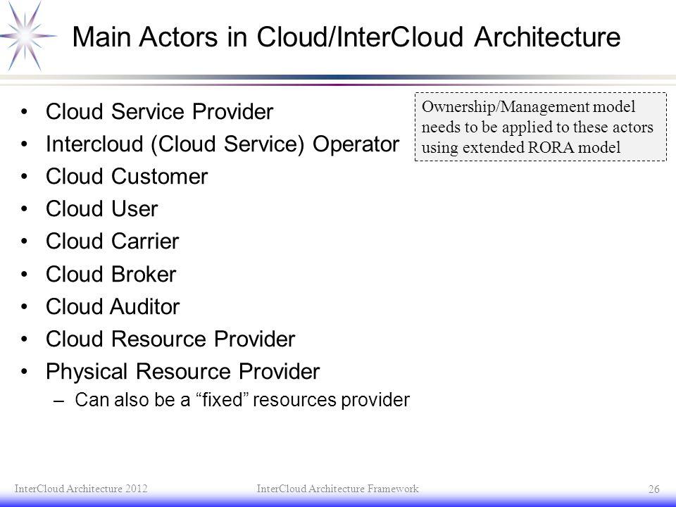Main Actors in Cloud/InterCloud Architecture Cloud Service Provider Intercloud (Cloud Service) Operator Cloud Customer Cloud User Cloud Carrier Cloud