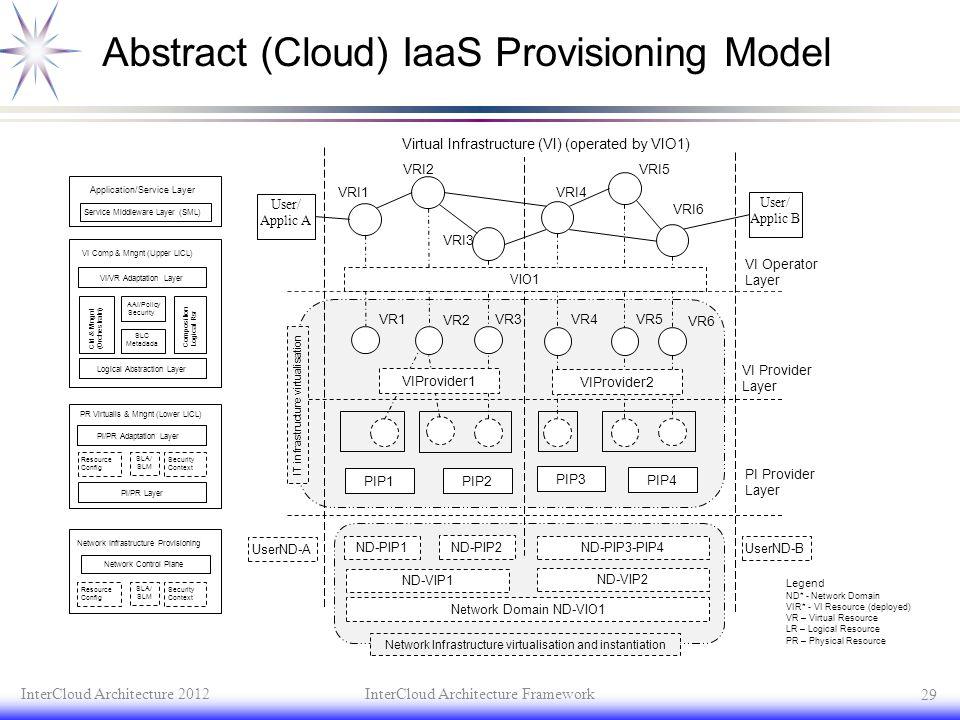 Abstract (Cloud) IaaS Provisioning Model InterCloud Architecture 2012InterCloud Architecture Framework 29 User/ Applic B User/ Applic A VRI3 VRI4 VRI5