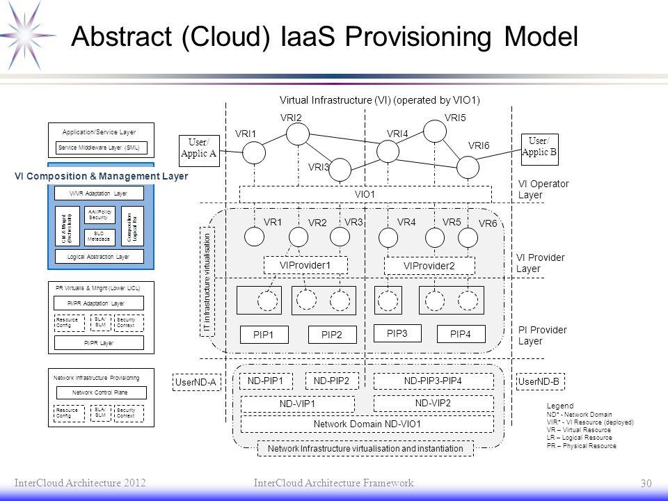 Abstract (Cloud) IaaS Provisioning Model InterCloud Architecture 2012InterCloud Architecture Framework 30 User/ Applic B User/ Applic A VRI3 VRI4 VRI5