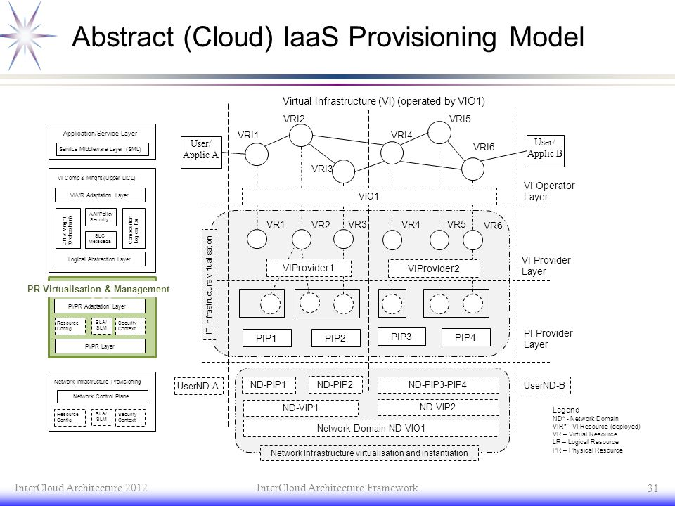 Abstract (Cloud) IaaS Provisioning Model InterCloud Architecture 2012InterCloud Architecture Framework 31 User/ Applic B User/ Applic A VRI3 VRI4 VRI5