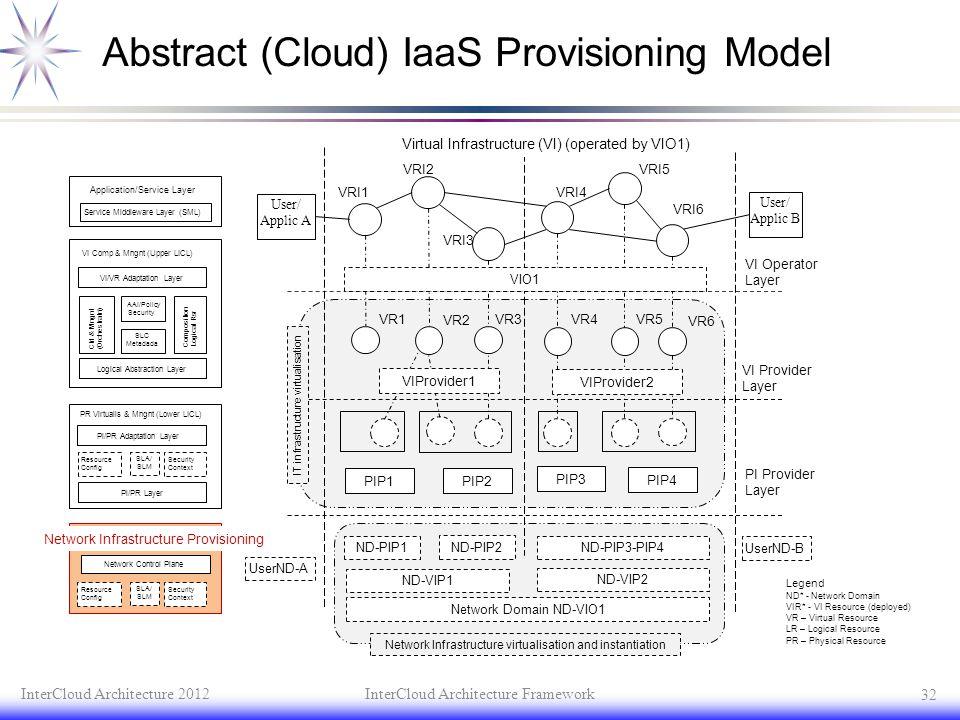 Abstract (Cloud) IaaS Provisioning Model InterCloud Architecture 2012InterCloud Architecture Framework 32 User/ Applic B User/ Applic A VRI3 VRI4 VRI5