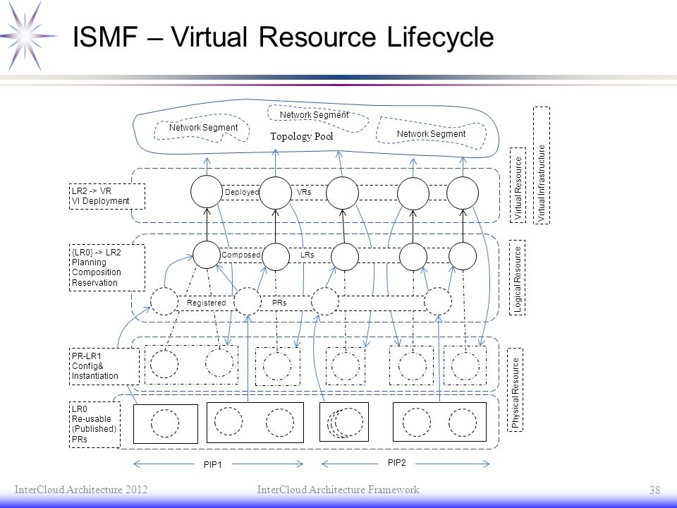 ISMF – Virtual Resource Lifecycle InterCloud Architecture 2012InterCloud Architecture Framework 38 {LR0} -> LR2 Planning Composition Reservation LR2 -