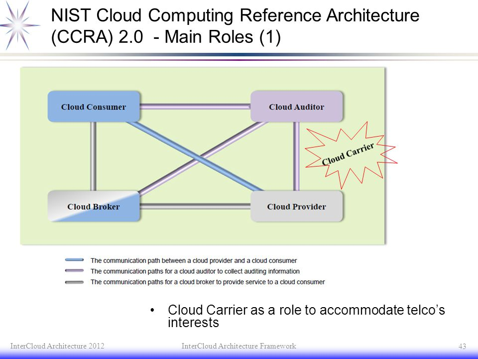 NIST Cloud Computing Reference Architecture (CCRA) 2.0 - Main Roles (1) Cloud Carrier as a role to accommodate telco's interests InterCloud Architectu
