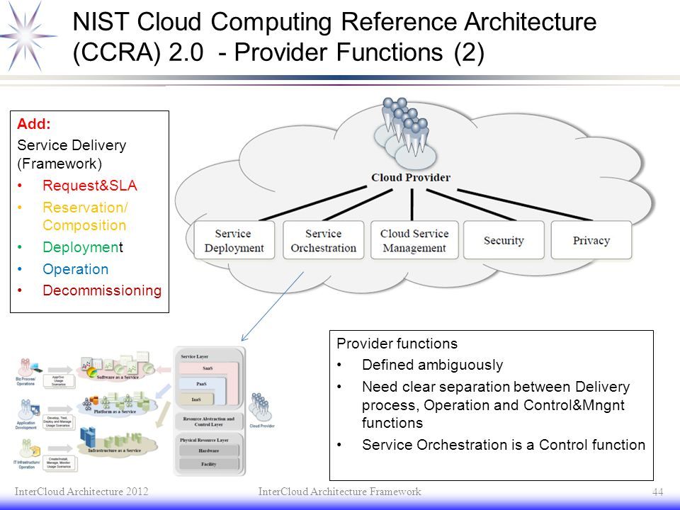 NIST Cloud Computing Reference Architecture (CCRA) 2.0 - Provider Functions (2) InterCloud Architecture 2012InterCloud Architecture Framework 44 Add: