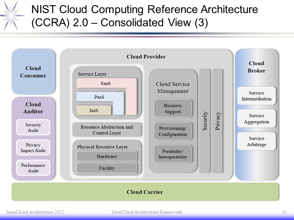 NIST Cloud Computing Reference Architecture (CCRA) 2.0 – Consolidated View (3) txt InterCloud Architecture 2012InterCloud Architecture Framework 45