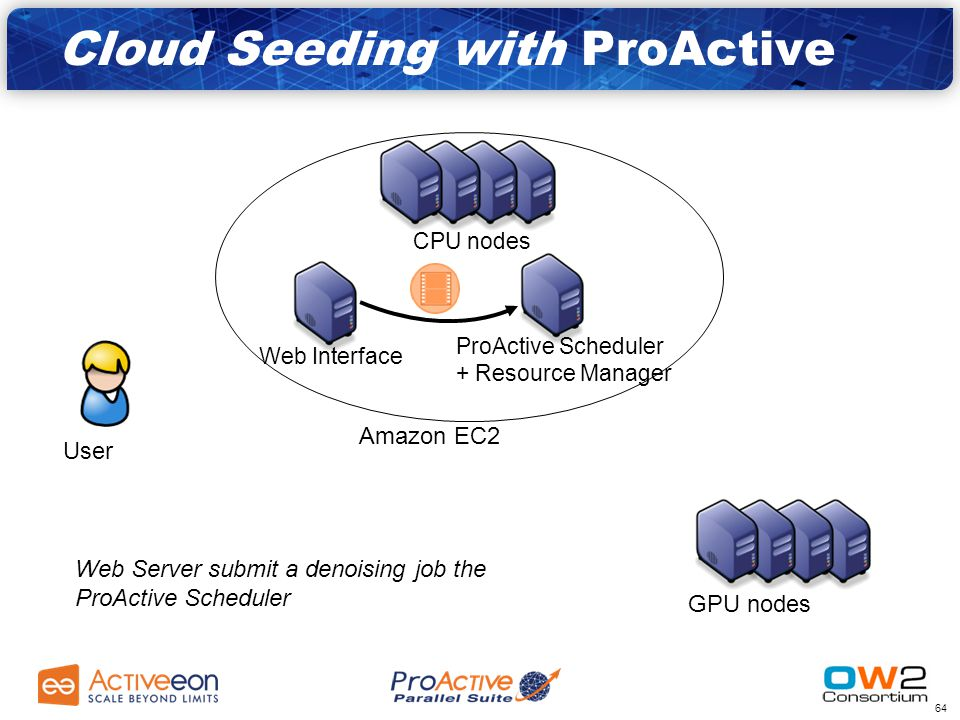 63 Amazon EC2 GPU nodes CPU nodes ProActive Scheduler + Resource Manager Web Interface User User submit its noised video to the web interface Cloud Seeding with ProActive