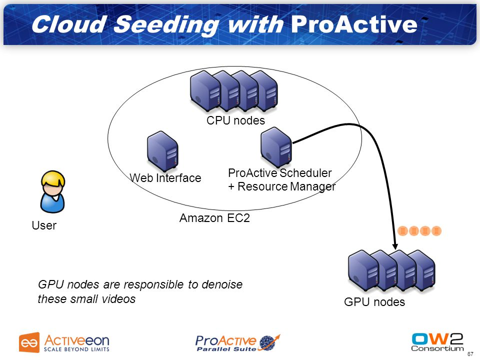 66 Amazon EC2 GPU nodes CPU nodes ProActive Scheduler + Resource Manager Web Interface User CPU nodes are used to split the video into smaller ones Cloud Seeding with ProActive