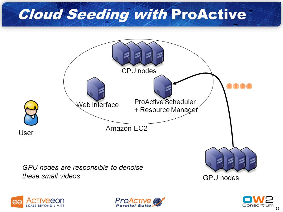 67 Amazon EC2 GPU nodes CPU nodes ProActive Scheduler + Resource Manager Web Interface User GPU nodes are responsible to denoise these small videos Cloud Seeding with ProActive